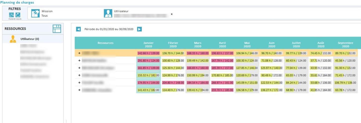 Logiciel gestion interne temps planning charge