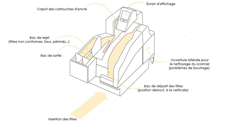 schema-scanner-epson-anikop-titres-prepayes